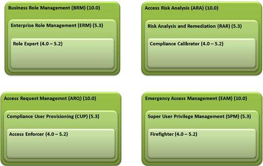 SAP GRC Moduli