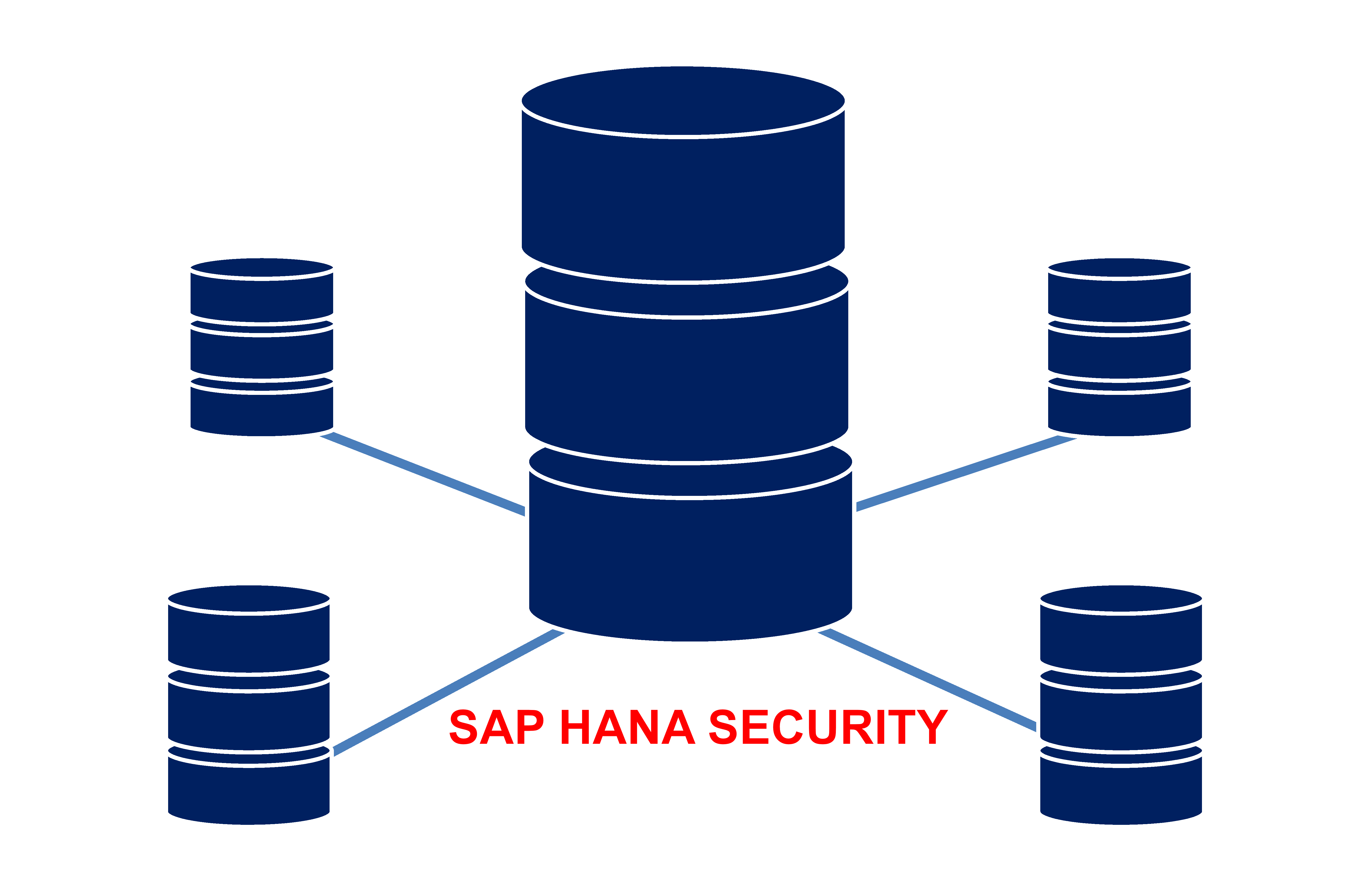 SAP HANA Security