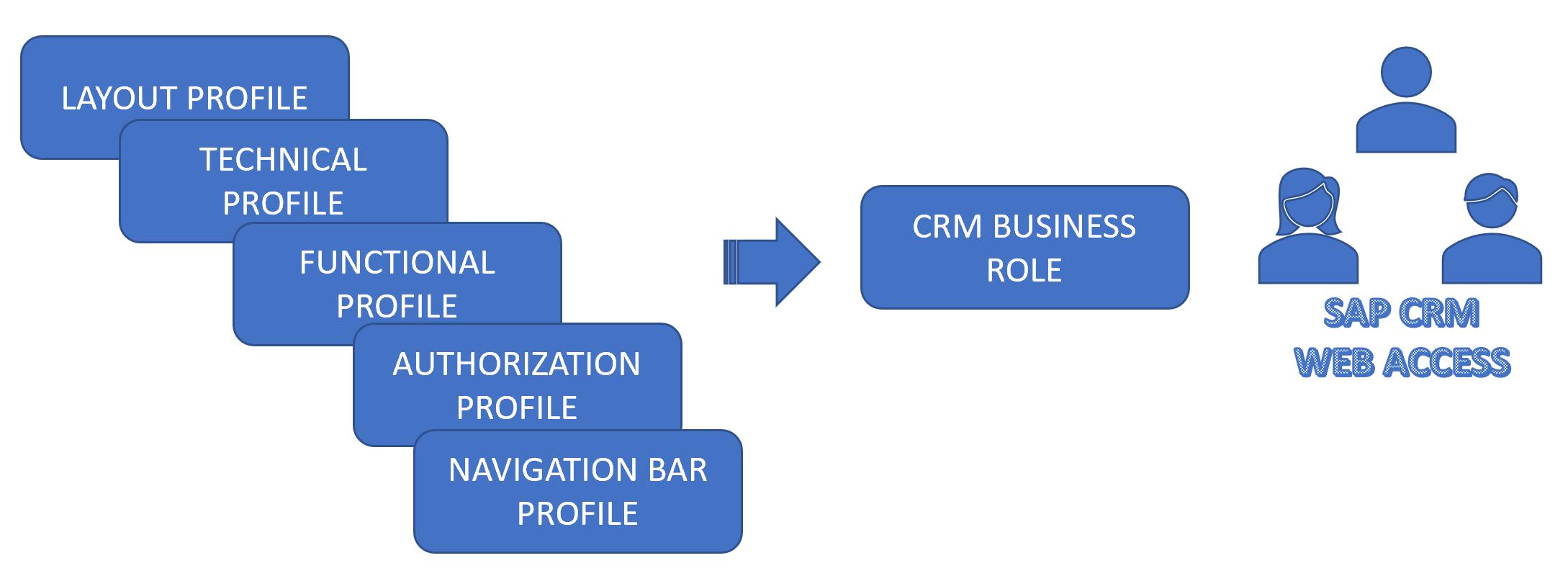 SAP_CRM_BUSINESS_ROLE